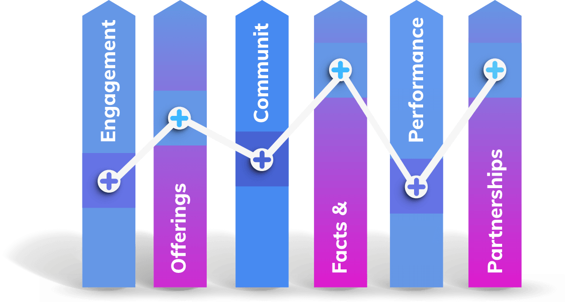 pillars and content planning